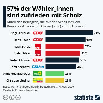 Infografik: 57% der Wähler_innen sind zufrieden mit Scholz | Statista