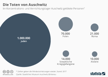 Infografik - Im Konzentrationslager Auschwitz getötete Personen