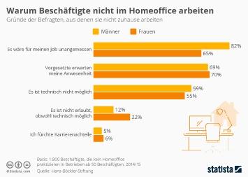 Infografik - Warum Beschäftigte nicht im Homeoffice arbeiten
