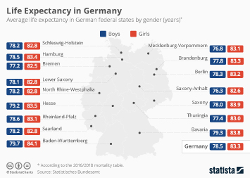 Infographic - average life expectancy in German federal states by gender