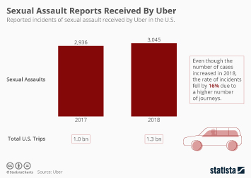 Infographic: Sexual Assault Reports Received By Uber | Statista