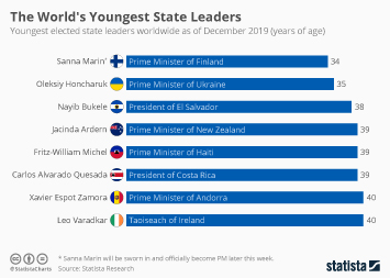 Infographic - youngest elected state leaders