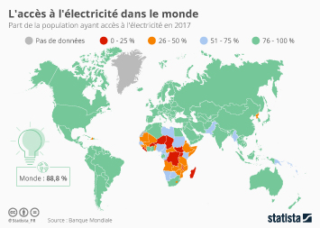 Infographie - part de la population mondiale acces electricite