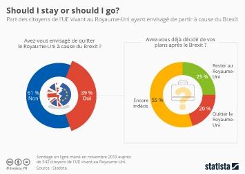 Infographie - part des citoyens europeens vivant au royaume uni ayant envisage de partir a cause du brexit