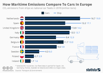 Infographic - CO2 from ships vs emissions from national car fleets