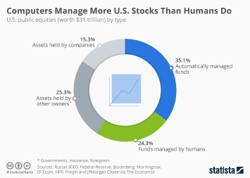 Infographic - Share of computerized and human trading in U.S. equities