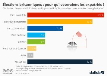 Infographie - intentions de vote des citoyens europeens vivant au Royaume-Uni si ils pouvaient voter aux élections générales