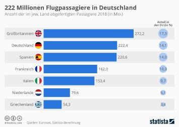 Infografik - Anzahl der europäischen Flugpassagiere in der EU nach Ländern