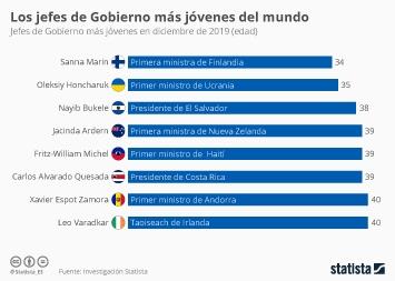 Infografía - Edad de los jefes de Gobierno más jóvenes