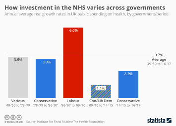 Infographic - How investment in the NHS varies across governments