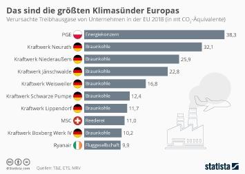 Infografik: Das sind die größten Klimasünder Europas | Statista