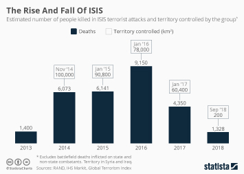 Infographic - the rise and fall of isis