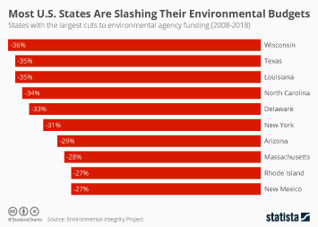 Infographic - largest cuts to environmental agency funding