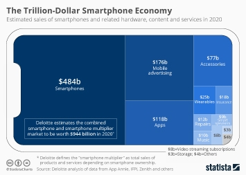 Infographic - Estimated sales of smartphones and related products and services