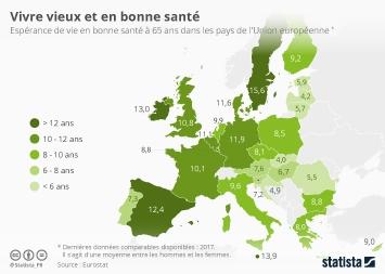 Infographie - esperance de vie en bonne sante a 65 ans en europe