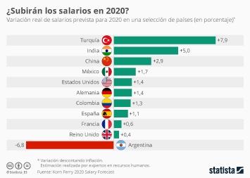 Infografía - Variación real de salarios prevista para 2020