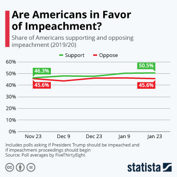 Infographic - Are Americans in Favor of Impeachment?