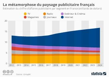 Infographie - estimation du chiffre affaires publicitaire par segment en France