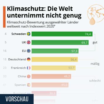 Infografik - Klimaschutz-Bemühungen von Ländern weltweit