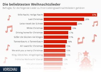 Infografik - Die beliebtesten Weihnachtslieder