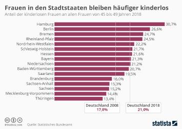 Infografik - Anteil der kinderlosen Frauen in Deutschland nach Bundesländern