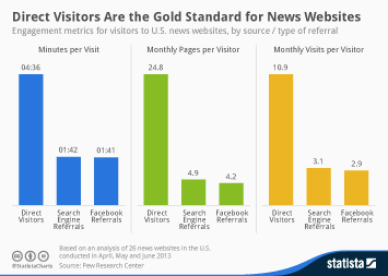 Infographic: Direct Visitors Are the Gold Standard for News Websites   Statista
