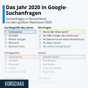Infografik: Das Jahr 2020 in Google-Suchanfragen | Statista