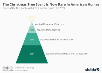 Infographic - share of the U.S. public with Christmas tree plans