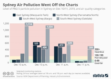 Infographic - levels of PM2.5 pollution in Sydney
