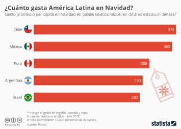 Infografía - Gasto promedio per cápita en Navidad en Latinoamérica