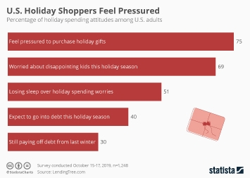 Infographic - us holiday shoppers pressure