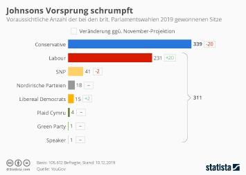 Infografik - voraussichtliche Anzahl der bei den britischen Parlamentswahlen 2019 gewonnenen Sitze