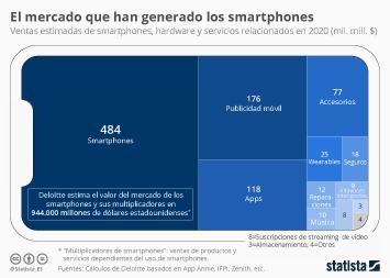 Infografía - Valor del mercado de los smartphones