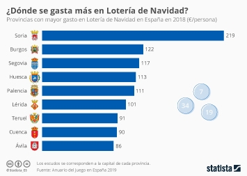 Infografía - Provincias con mayor gasto en Lotería de Navidad