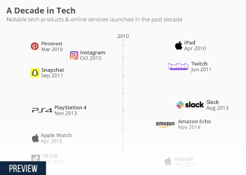 Infographic - Tech products and services launched in the 2010s