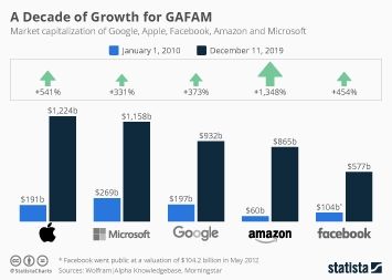 Infographic - Market capitalization of Google, Apple, Facebook, Amazon and Microsoft