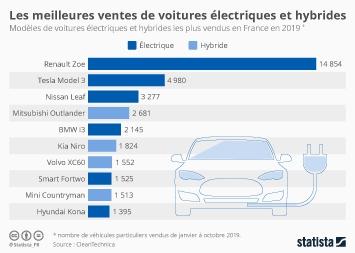 Infographie - modeles voitures electriques et hybrides les plus vendus en france
