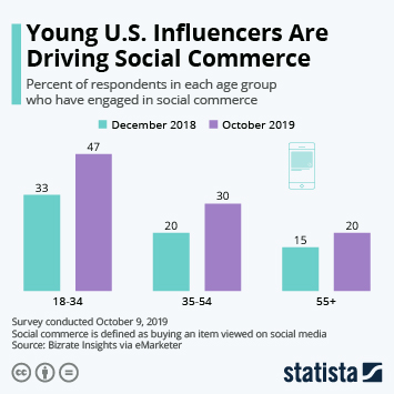 Infographic - Young U.S. Influencers Are Driving Social Commerce