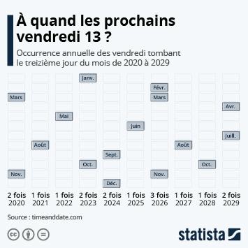 Infographie - occurrence annuelle des vendredi 13