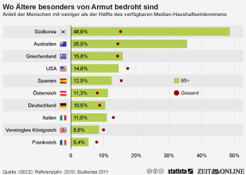 Infografik: Ältere in Deutschland überdurchschnittlich von Armut bedroht | Statista