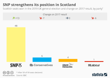 Infographic - election 2019 results scotland