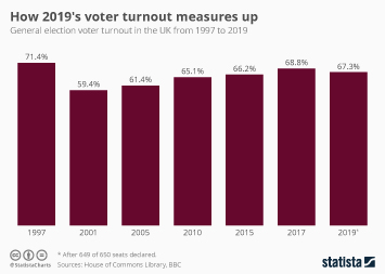 Infographic - uk general election voter turnout timeline