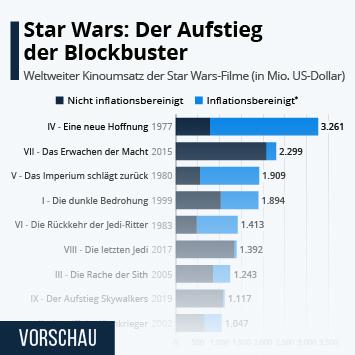 Infografik - Weltweiter Kinoumsatz von Star Wars-Filmen
