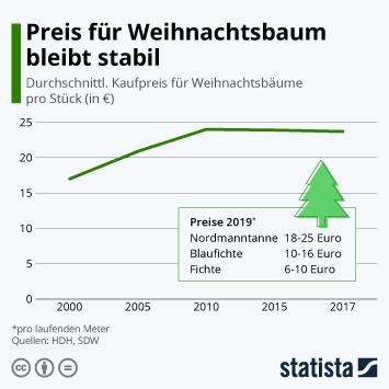 Infografik - Preisentwicklung für Weihnachtsbäume in Deutschland