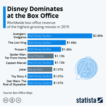 Infographic - Box office earnings of the highest grossing movies of 2019