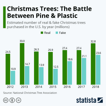 Infographic - real and fake christmas trees purchased by year