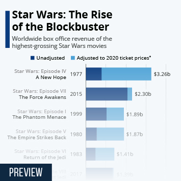 Infographic - Star Wars box office results