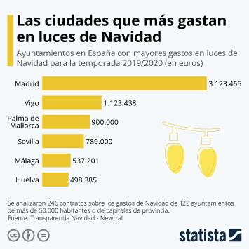 Infografía - Gasto en luces de Navidad en España