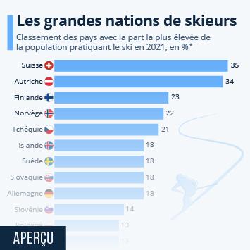 Infographie - pays selon la part de personnes pratiquant le ski