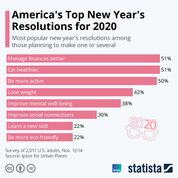 Infographic - U.S. new year's resolutions 2020
